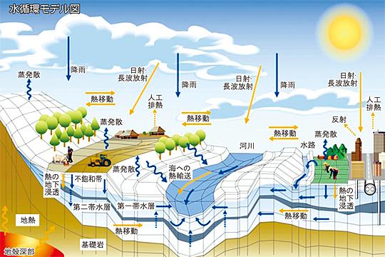 水循環モデル図