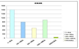 アンケート・調査の集計、統計処理業務
