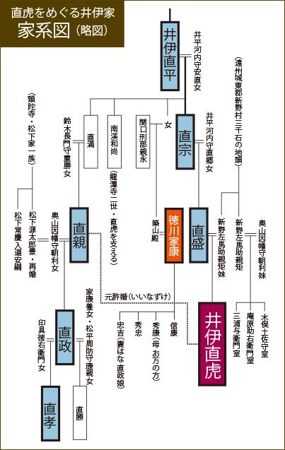 直虎をめぐる井伊家家系図